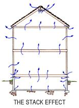 Reduce Radon in Home with Radon Mitigation in Iowa and Wisconsin